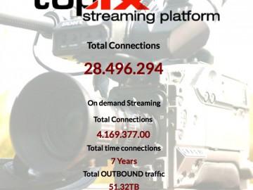 Numeri e statistiche relative allo Streaming TOP-IX