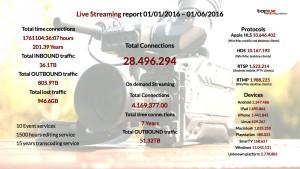 I numeri dello Streaming TOP-IX