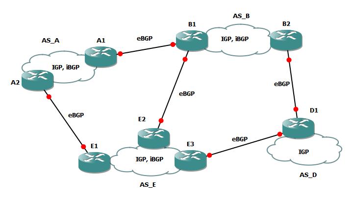 BGP: dalla teoria alla pratica