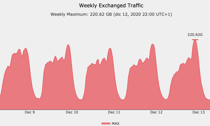 Internet Traffic is still growing