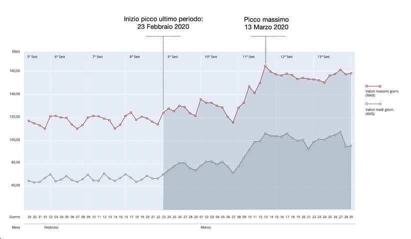 Andamento del traffico sulla rete passante tramite TOP-IX