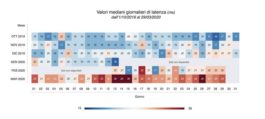 Valori mediani giornalieri di latenza