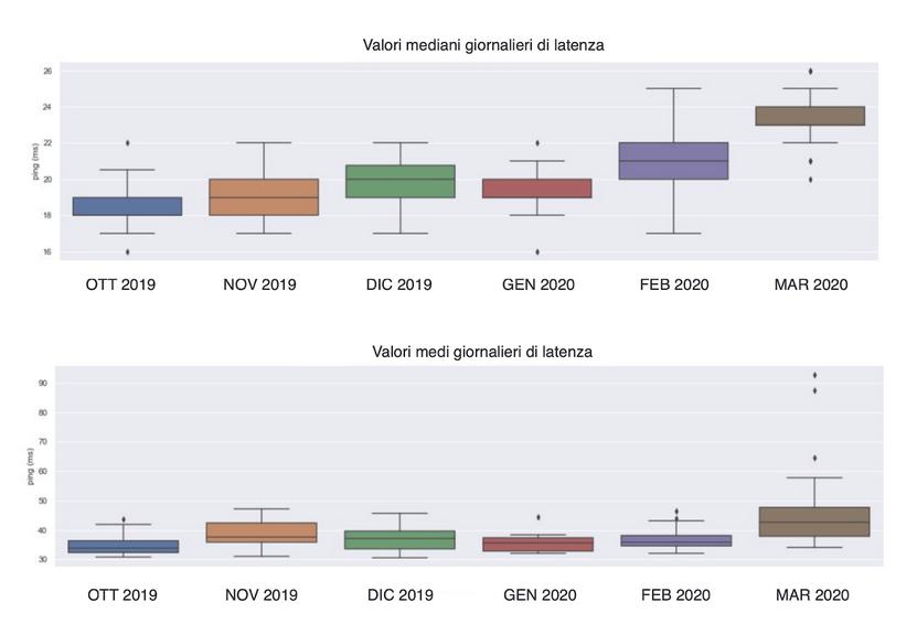 Dati mediani e medi di latenza (ottobre - marzo)
