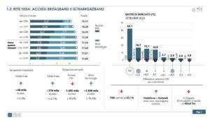 Rete fissa: accesso broadband eultrabroadband