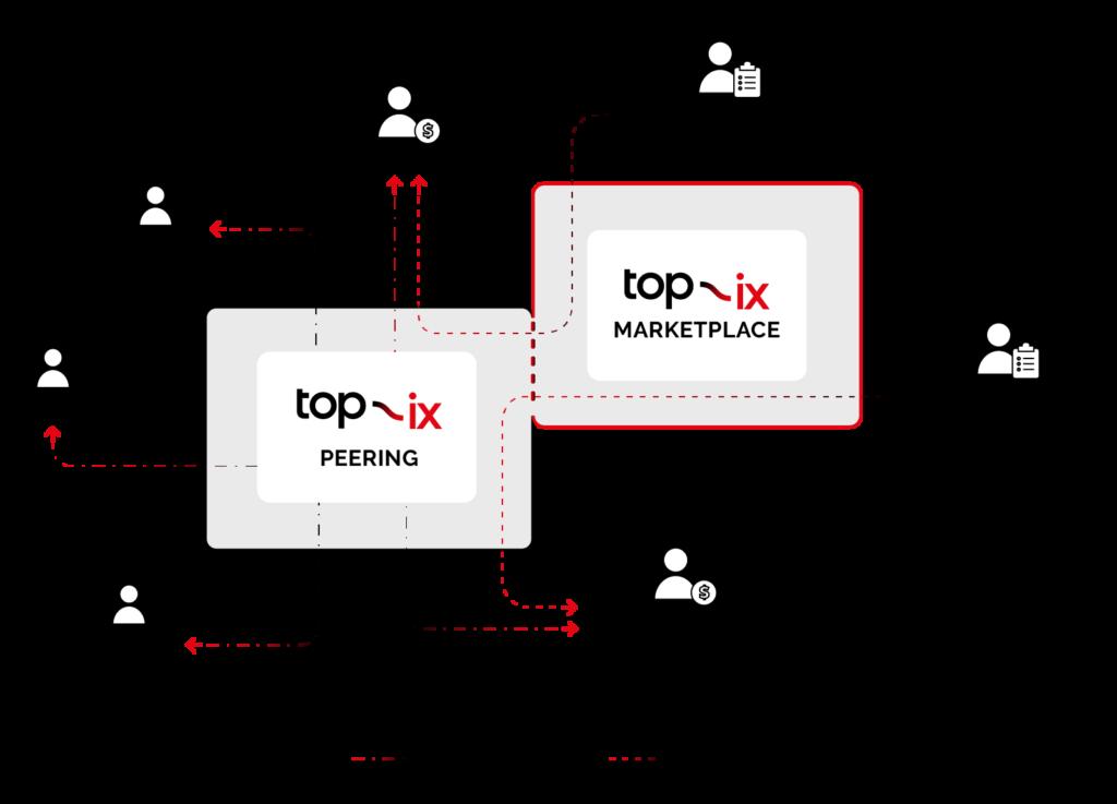 Schema di TOP-IX Marketplace